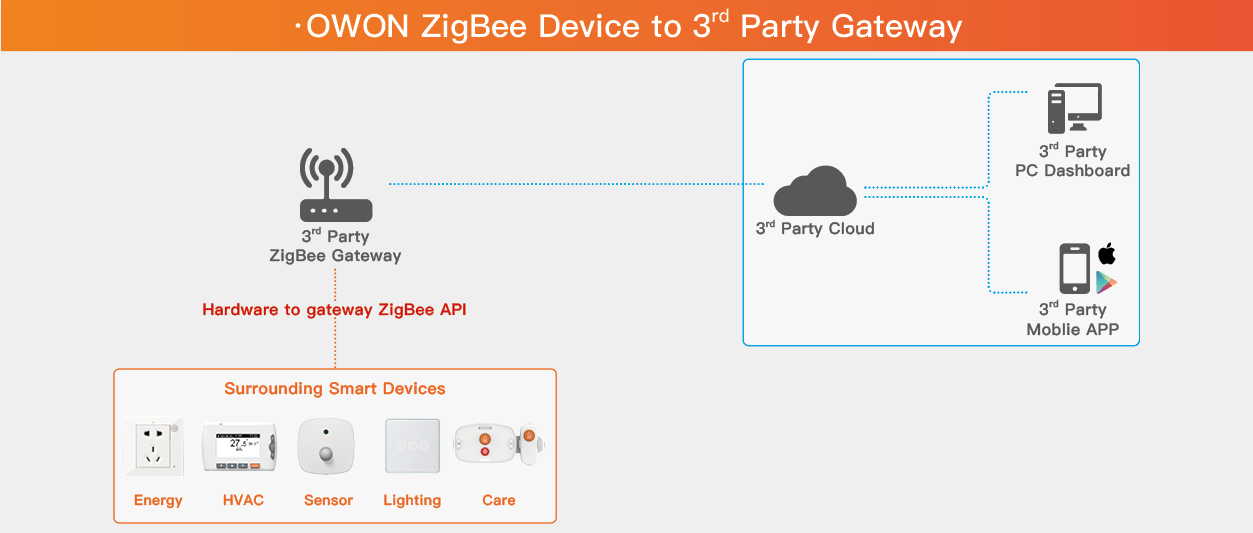 1. OWON ZigBee Device to 3rd Party Gateway.