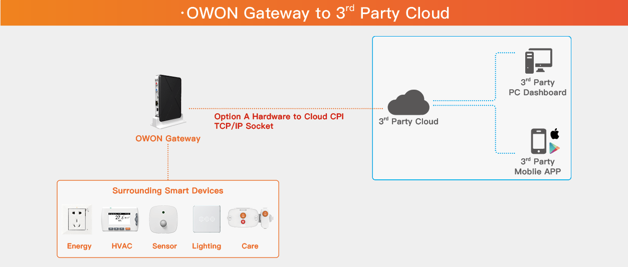2. OWON Gateway to 3rd Party Cloud.