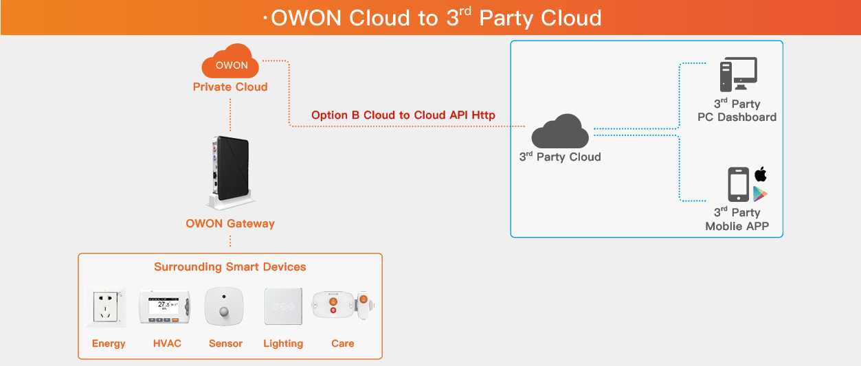 3. OWON Cloud to 3rd Party Cloud.